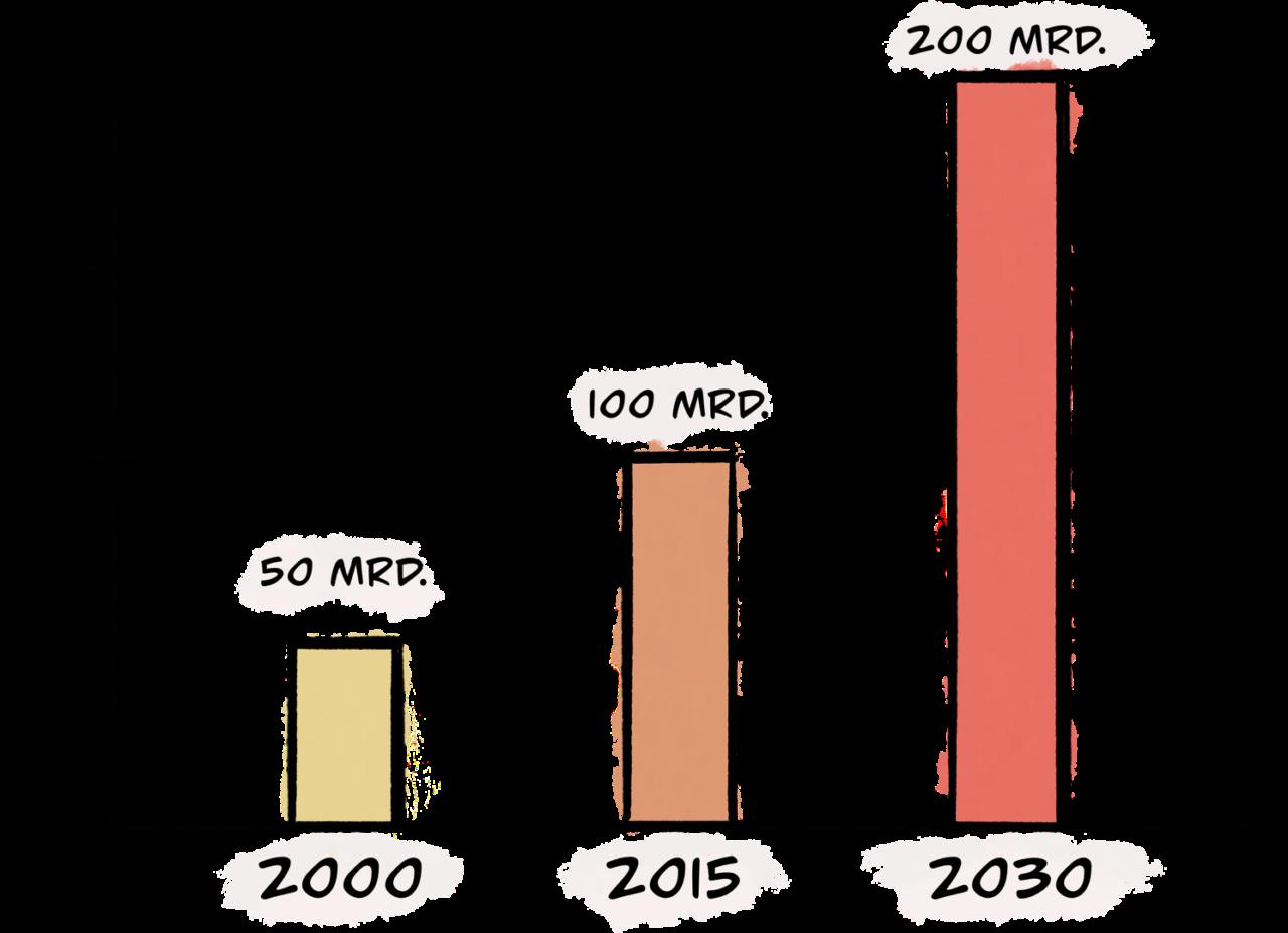 Diagramm von Kleiderkäufen weltweit 2000, 2015 und 2030